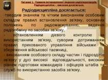 Питання 1. Правила встановлення і ведення радіопереговорів. Радіодисципліна –...