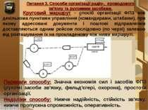 Питання 3. Способи організації радіо-, проводового зв'язку та рухомими засоба...