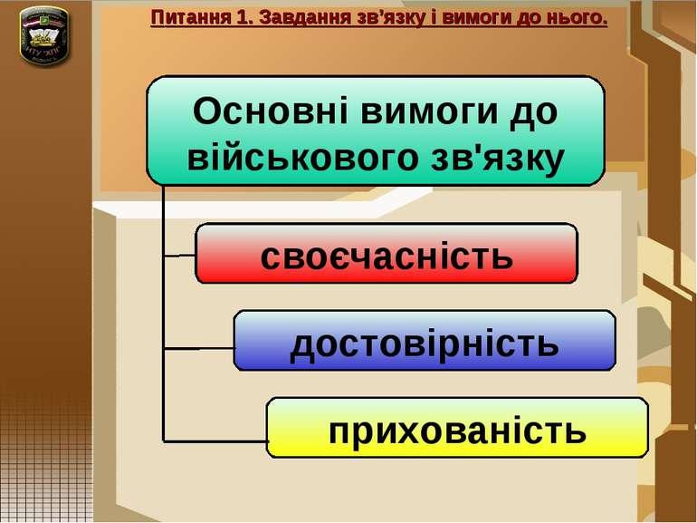 Питання 1. Завдання зв'язку і вимоги до нього. Основні вимоги до військового ...