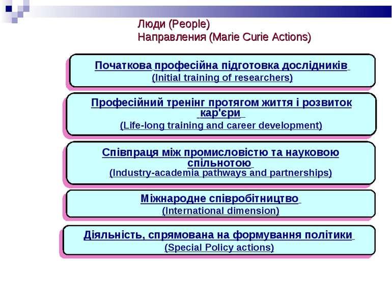 Люди (People) Направления (Marie Curie Actions)