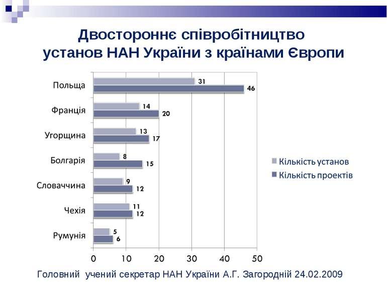 Двостороннє співробітництво установ НАН України з країнами Європи Головний уч...