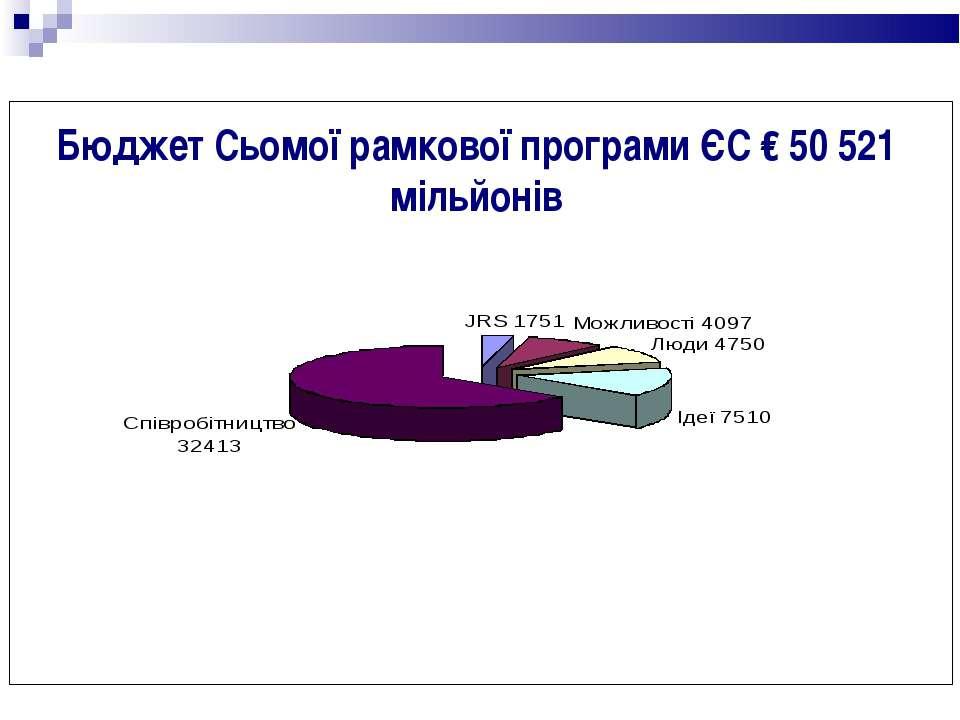 Бюджет Сьомої рамкової програми ЄС € 50 521 мільйонів