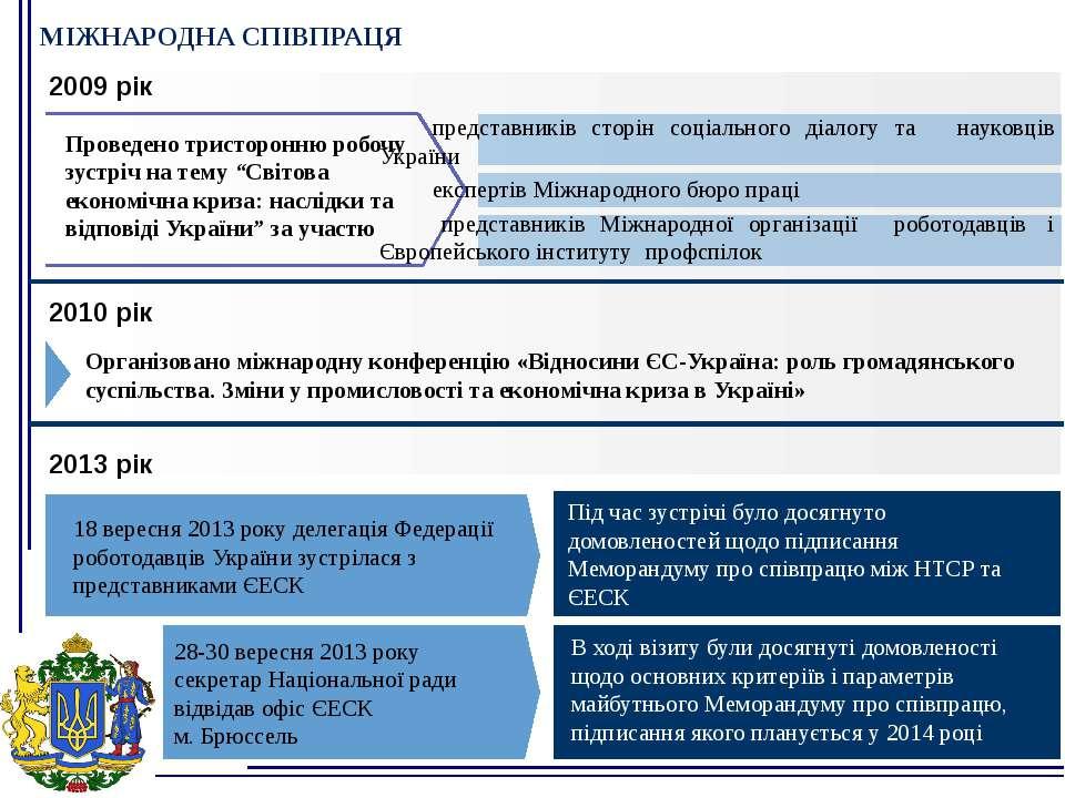 МІЖНАРОДНА СПІВПРАЦЯ 18 вересня 2013 року делегація Федерації роботодавців Ук...