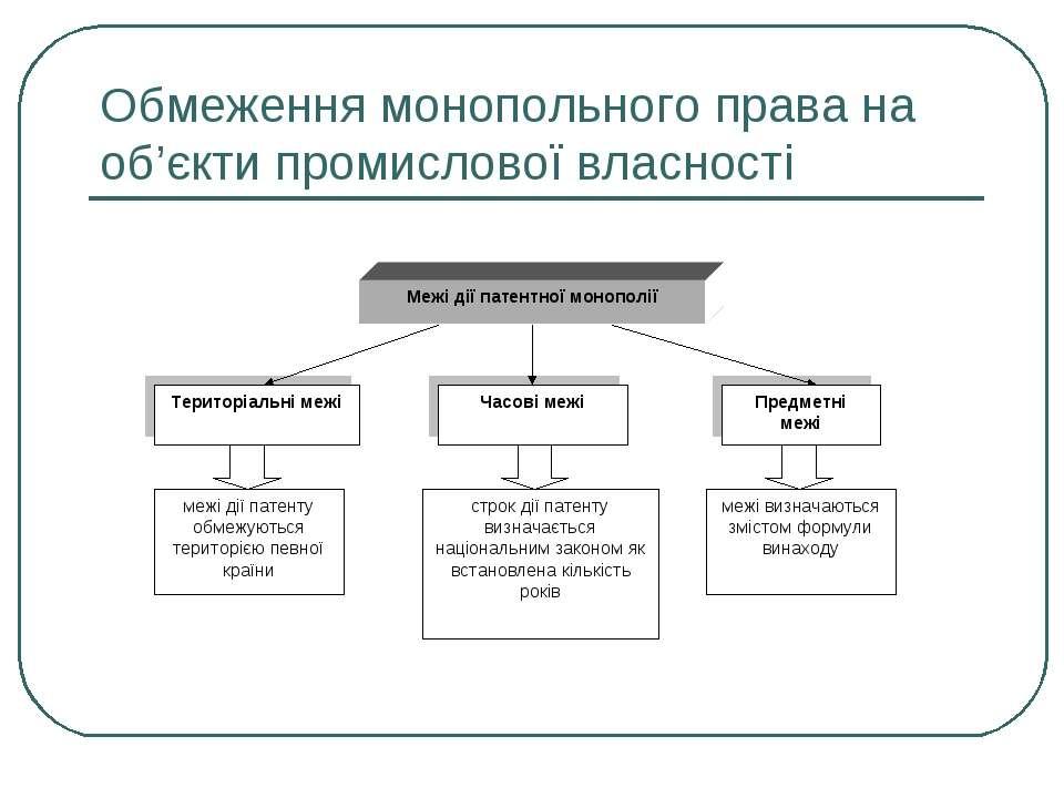 Обмеження монопольного права на об'єкти промислової власності