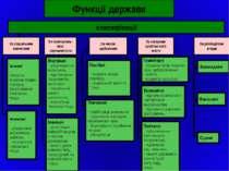 Функції держави класифікації За соціальним значенням За сферами суспільсного ...