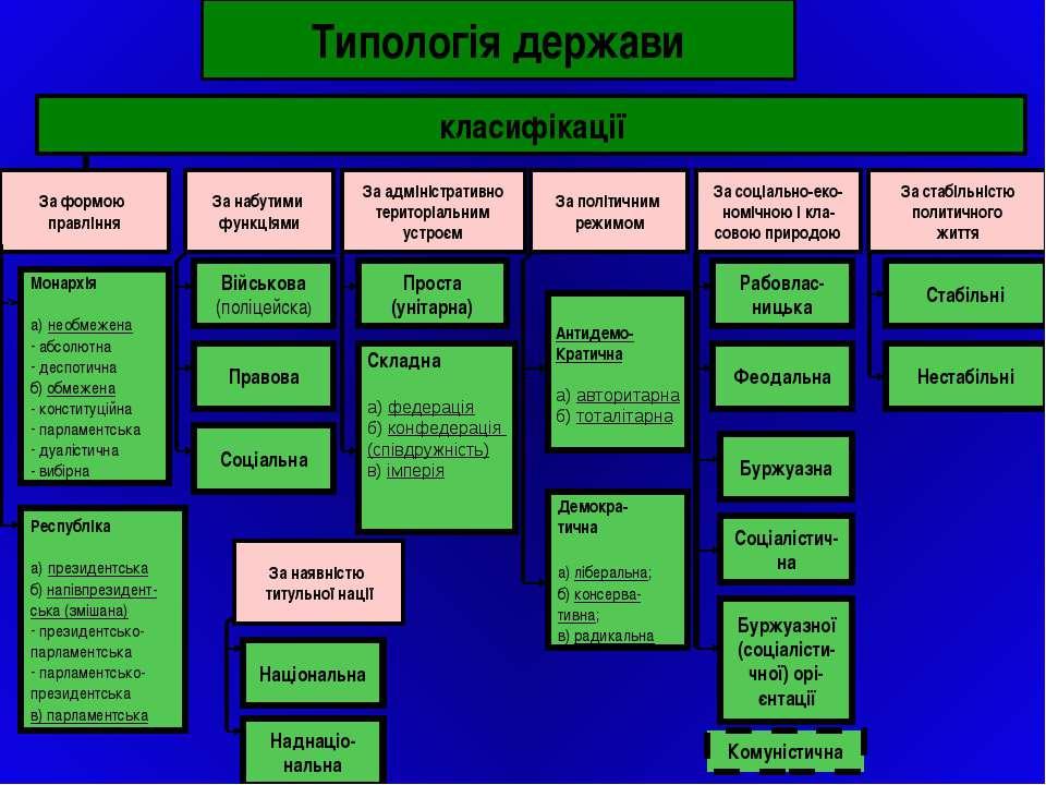 Типологія держави класифікації За формою правління За соціально-еко- номічною...