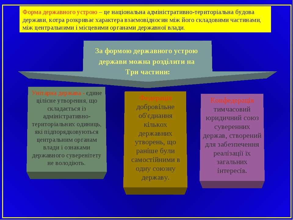 Форма державного устрою – це національна адміністративно-територіальна будова...