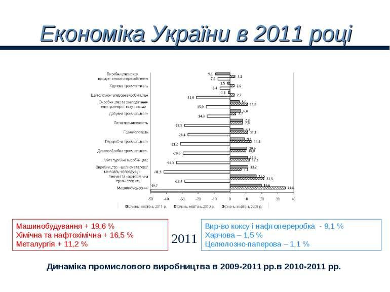 Економіка України в 2011 році Динаміка промислового виробництва в 2009-2011 р...