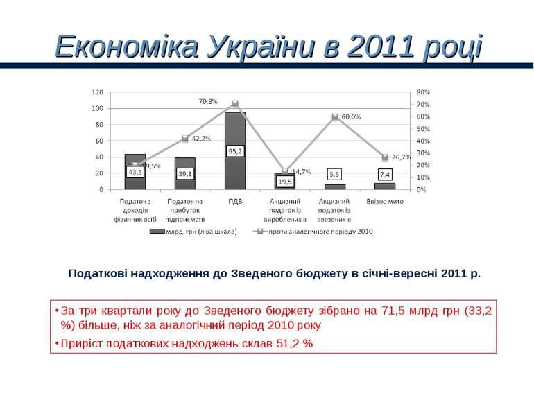 Економіка України в 2011 році Податкові надходження до Зведеного бюджету в сі...