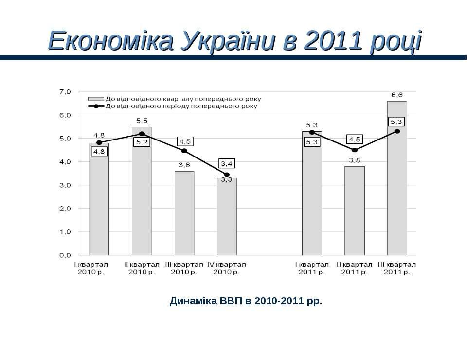 Економіка України в 2011 році Динаміка ВВП в 2010-2011 рр.