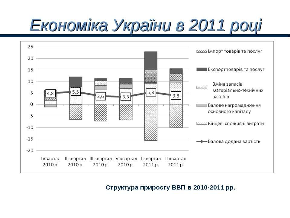 Економіка України в 2011 році Структура приросту ВВП в 2010-2011 рр.