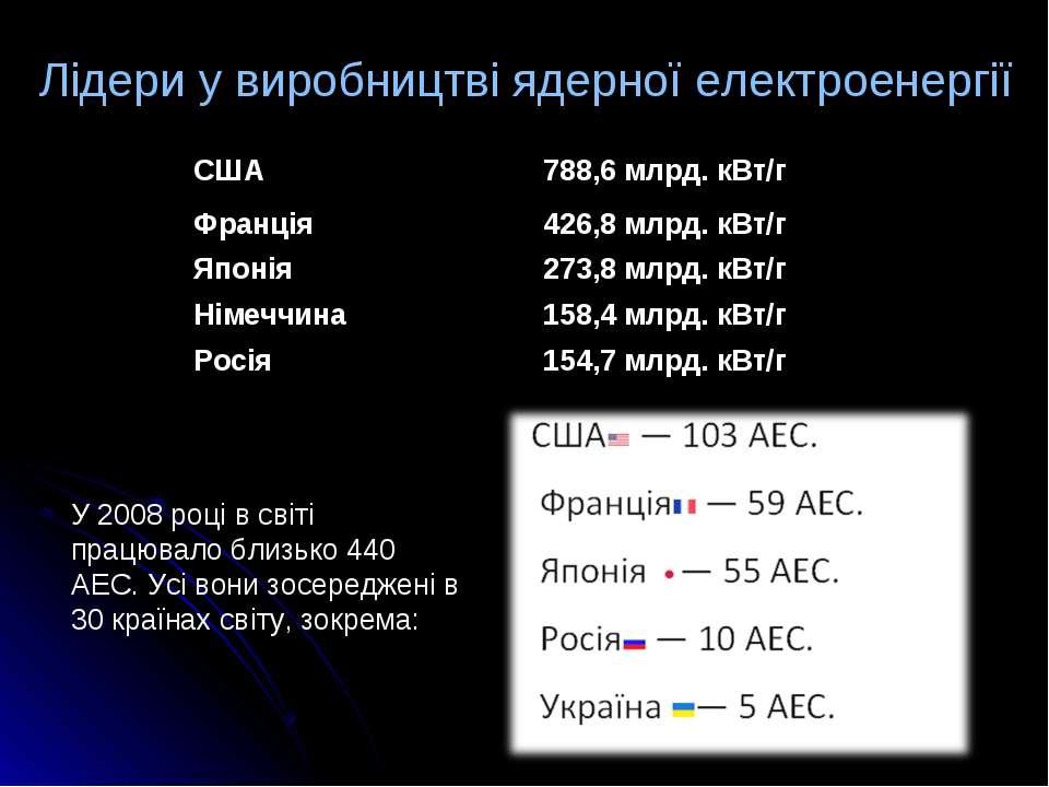 Лідери у виробництві ядерної електроенергії На середину 2008 року в світі пра...