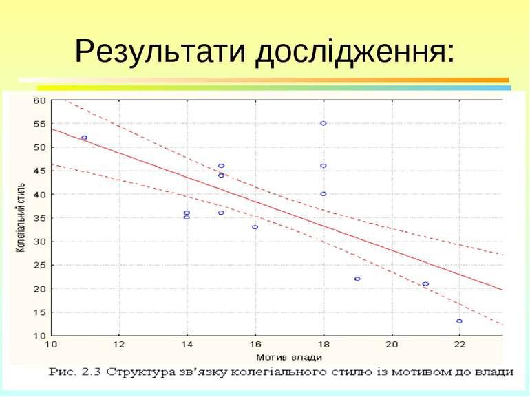 Результати дослідження: