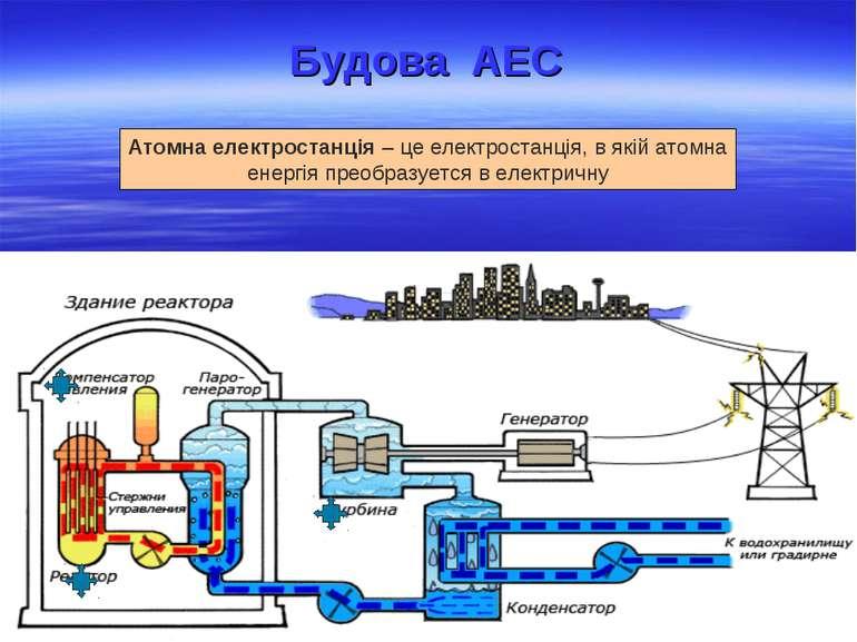 * Будова АЕС Атомна електростанція – це електростанція, в якій атомна енергія...
