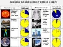 Джерела випромінювання високої енергії