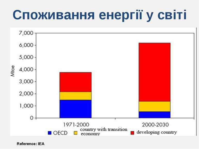 Споживання енергії у світі Reference: IEA