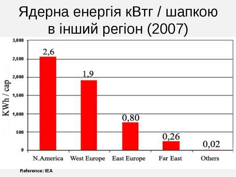 Ядерна енергія кВтг / шапкою в інший регіон (2007) Reference: IEA