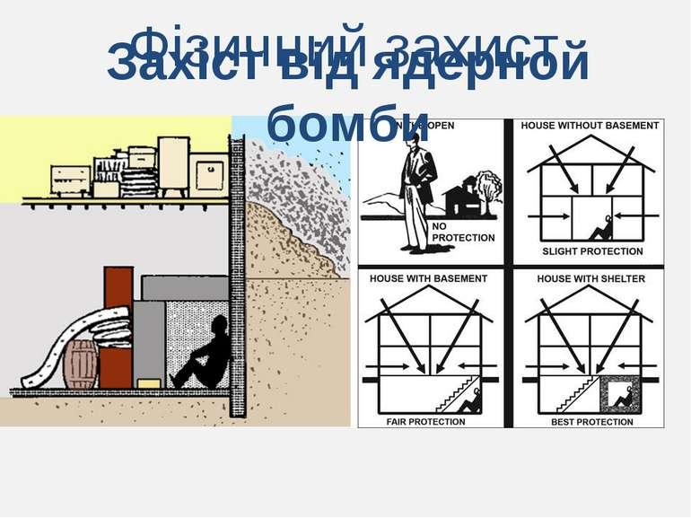 Фізичний захист Захіст від ядерной бомби