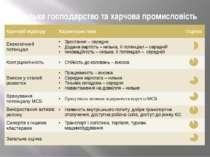 Сільське господарство та харчова промисловість Критерії відбору Характеристик...