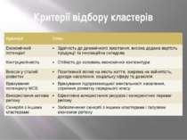 Критерії відбору кластерів Критерії Опис Економічний потенціал Здатністьдо ди...