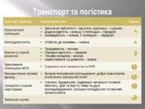 Транспорт та логістика Критерії відбору Характеристика Оцінка Економічний пот...
