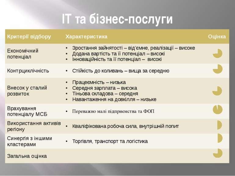 ІТ та бізнес-послуги Критерії відбору Характеристика Оцінка Економічний потен...