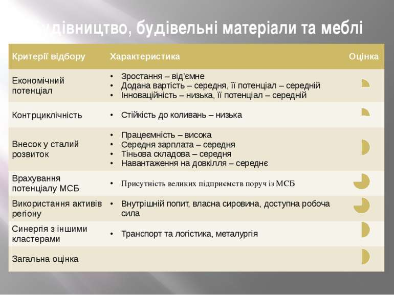 Будівництво, будівельні матеріали та меблі Критерії відбору Характеристика Оц...