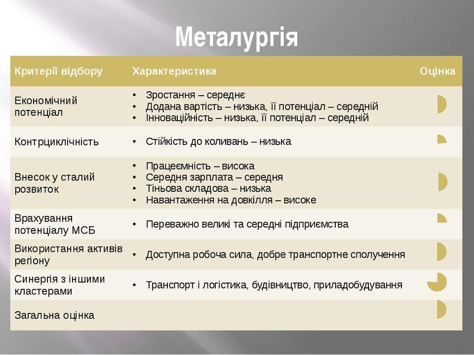 Металургія Критерії відбору Характеристика Оцінка Економічний потенціал Зрост...