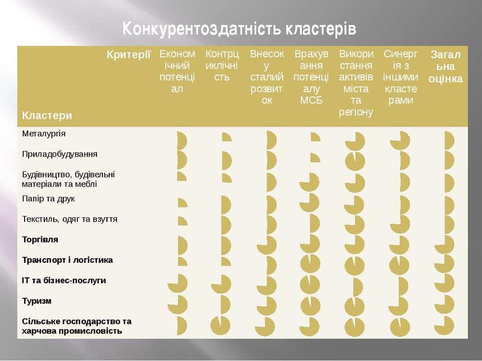 Конкурентоздатність кластерів Критерії Кластери Економічний потенціал Контрци...