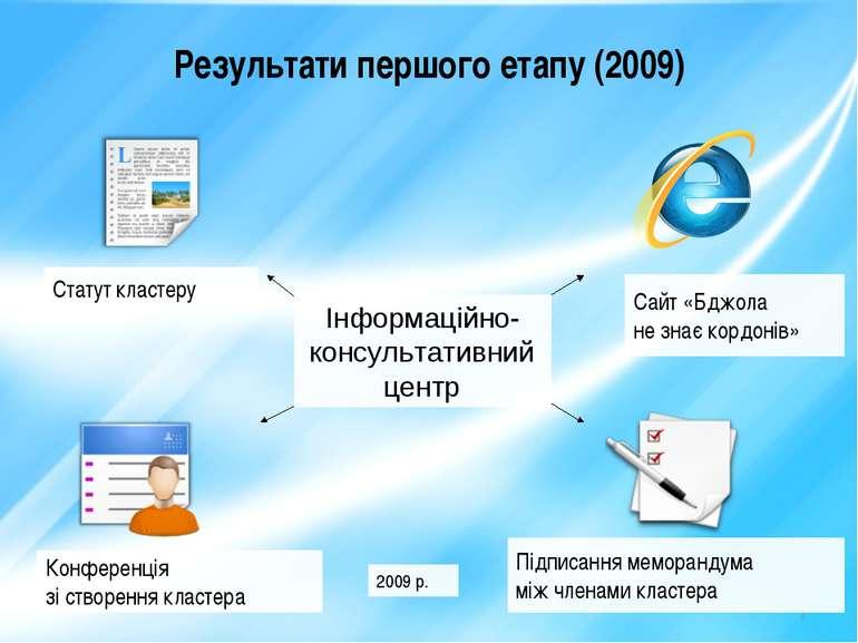 * Результати першого етапу (2009) Статут кластеру Конференція зі створення кл...