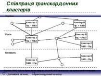 Співпраця транскордонних кластерів Україна Бєларусь Росія Кластер 1 Кластер В...