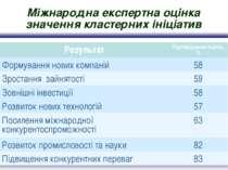 Міжнародна експертна оцінка значення кластерних ініціатив Результат Підтвердж...