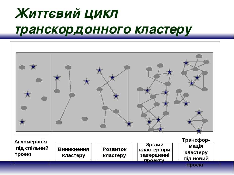 Життєвий цикл транскордонного кластеру Агломерація під спільний проект Виникн...
