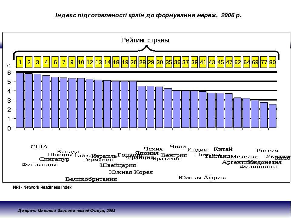 Індекс підготовленості країн до формування мереж, 2006 р. Джерело Мировой Эко...