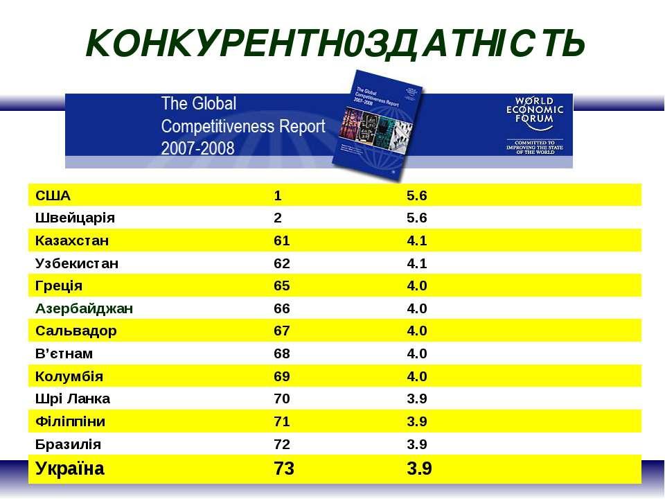 КОНКУРЕНТН0ЗДАТНІСТЬ США 1 5.6 Швейцарія 2 5.6 Казахстан 61 4.1 Узбекистан 62...
