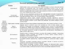 Лист 10 Загальні принципи кластеризації Принцип Зміст принципу Загальні принц...