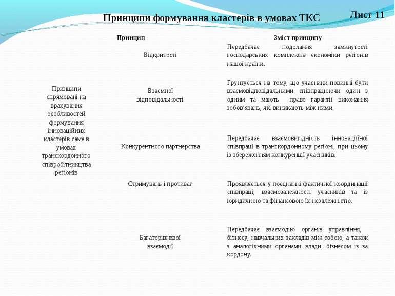 Лист 11 Принципи формування кластерів в умовах ТКС Принцип Зміст принципу При...