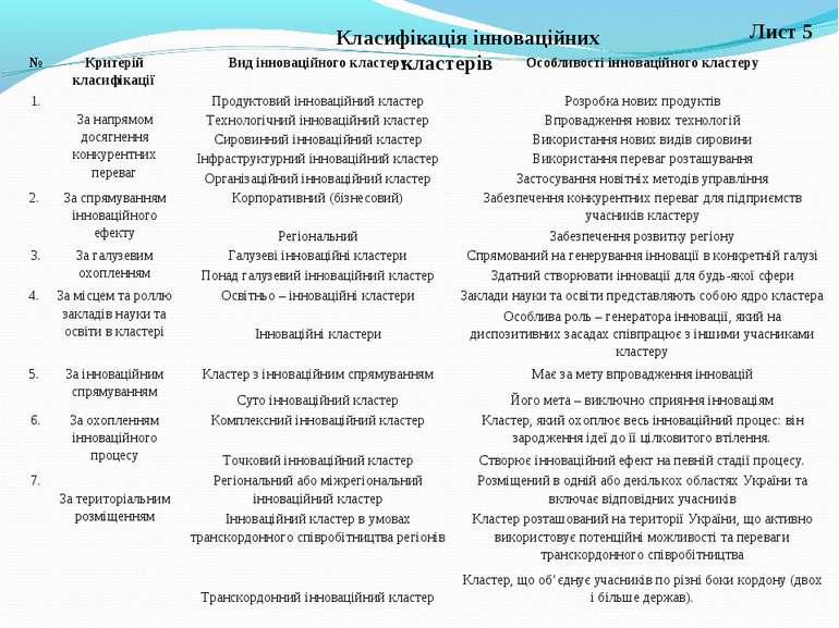 Лист 5 Класифікація інноваційних кластерів № Критерій класифікації Вид іннова...