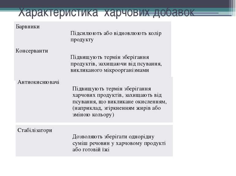 Характеристика харчових добавок Барвники Підсилюютьабовідновлюютьколірпродукт...