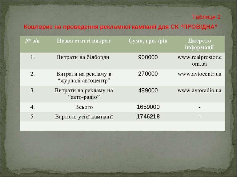 """Кошторис на проведення рекламної кампанії для СК """"ПРОВІДНА"""" Таблиця 2 № з/п Н..."""