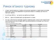 Ринок в'їзного туризму 1,2 млн. туристів приїхало в Україну організованим тур...