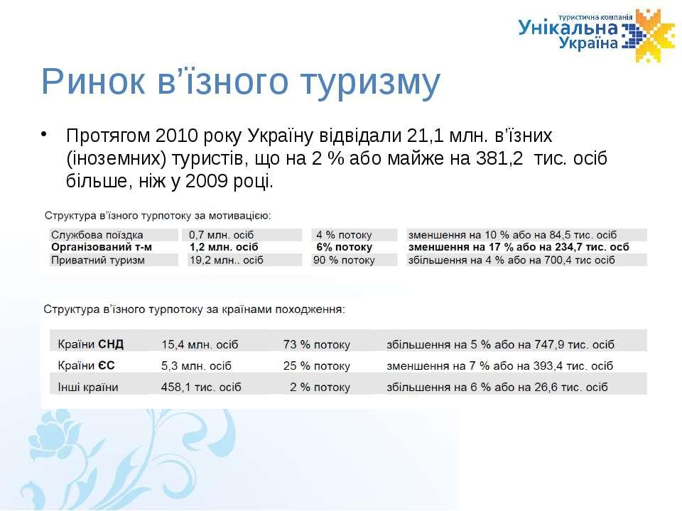 Ринок в'їзного туризму Протягом 2010року Україну відвідали21,1млн. в'їзних...
