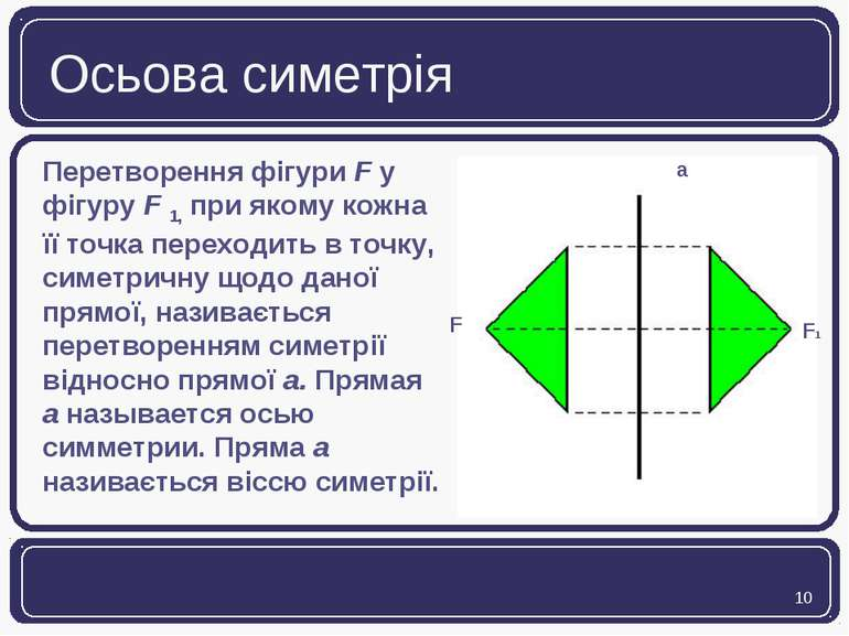 Осьова симетрія Перетворення фігури F у фігуру F 1, при якому кожна її точка ...