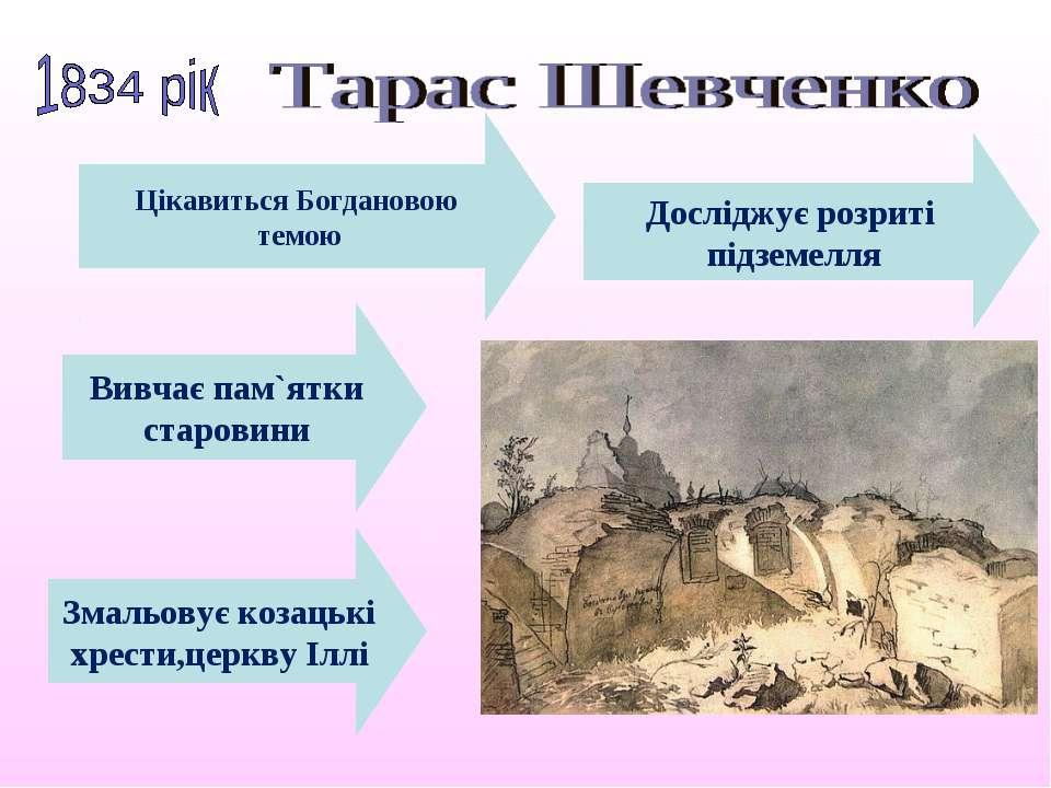Вивчає пам`ятки старовини Цікавиться Богдановою темою Досліджує розриті підзе...