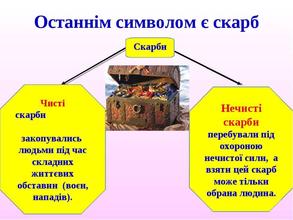 Останнім символом є скарб Скарби Чисті скарби закопувались людьми під час скл...