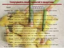 Сполучуваність спецій і пряностей із продуктами: Овочі Горошок зел. шамбала, ...