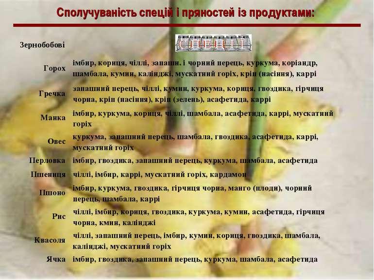 Сполучуваність спецій і пряностей із продуктами: Зернобобові Горох імбир, кор...