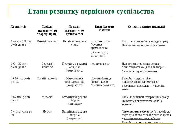 Етапи розвитку первісного суспільства Хронологія Періоди (за розвитком знаряд...