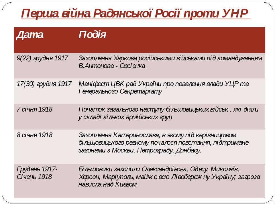 Перша війна Радянської Росії проти УНР Дата Подія 9(22) грудня 1917 Захопленн...