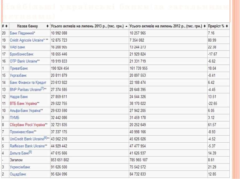 Найбільші українські банки(за загальними активами)